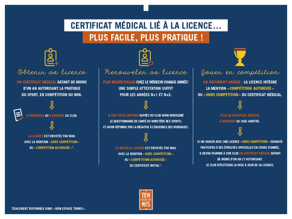 infographie certificat médical
